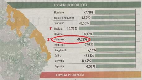 """Collepasso, 2° Comune della provincia per spopolamento e """"fuga"""" di abitanti"""