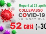"""Report Asl Covid: a Collepasso 52 """"attualmente positivi"""" (-30) e un'altra vittima"""