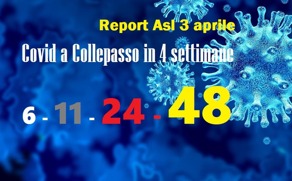 Report Asl 2.4.2021: allarme Covid a Collepasso con 48 casi di contagio (+ 24)